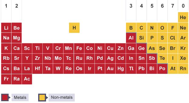 الفلزات واللافلزات في الجدول الدوري سواح برس