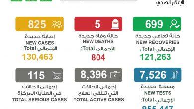صورة الصحة 5 حالات وفاة و 825 إصابة جديدة بفيروس كورونا خلال الـ 24 ساعة الماضية