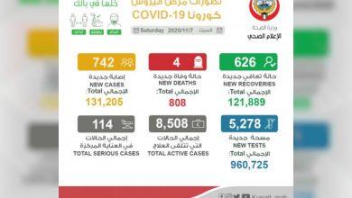 """صورة الكويت تسجل 4 وفيات و742 إصابة جديدة بـ"""" كورونا """""""
