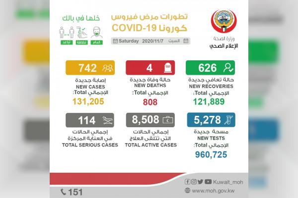 """الكويت تسجل 4 وفيات و742 إصابة جديدة بـ"""" كورونا """""""
