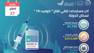 """صورة """"الصحة """" تعلن عن تقيدم 81,790 جرعة من لقاح """"كوفيد 19"""" خلال الـ 24 ساعة الماضية.. والعدد الإجمالي حتى اليوم 6,015,089 جرعة"""