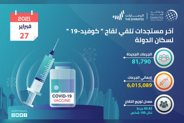 """""""الصحة """" تعلن عن تقيدم 81,790 جرعة من لقاح """"كوفيد 19"""" خلال الـ 24 ساعة الماضية.. والعدد الإجمالي حتى اليوم 6,015,089 جرعة"""