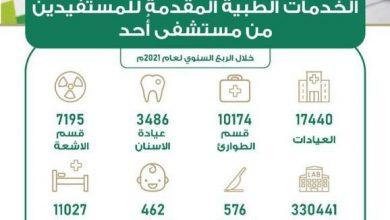 صورة أكثر من 124 ألف مستفيد من خدمات مستشفى أحد بالمدينة المنورة · صحيفة عين الوطن