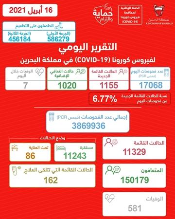 «الصحة»: رصد 1155 إصابة جديدة بكورونا.. وتعافي 1020 حالة