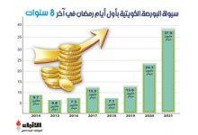 صورة بورصة الكويت بأول أيام شهر رمضان أعلى سيولة في 8 سنوات