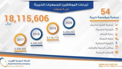موظفو «السعودية للكهرباء» يتبرعون بأكثر من 18 مليون ريال لدعم برامج الجمعيات الخيرية - أخبار السعودية