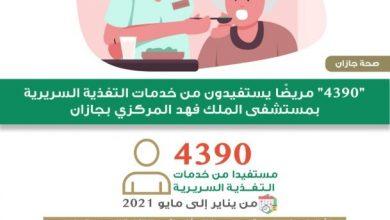 4390 مريضاً يستفيد من خدمات التغذية السريرية بمستشفى الملك فهد بجازان - أخبار السعودية