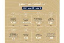7 مليون و420 ألفا إجمالي مصروفات الائتمان خلال الأسبوع الماضي