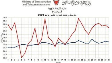 الأرصاد الجوية: يوليو 2021 يعتبر الثاني في أعلى درجات الحرارة بتاريخ البحرين منذ عام 1902