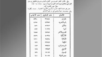 تعداد سكان القاهرة فى عهد الخديوى توفيق