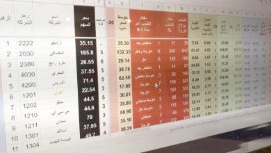 9 أحداث تنتظر مستثمري الأسهم في 4 جلسات - أخبار السعودية
