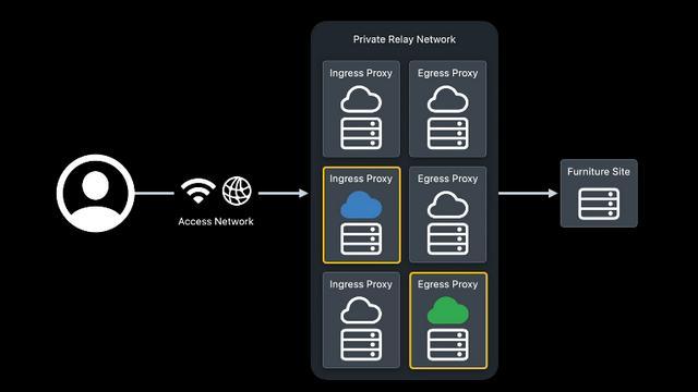 ما هي iCloud Private Relay وهل تعتبر VPN